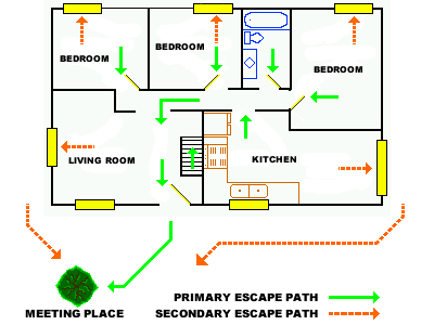 Fire prevention safety Home fire safety plan